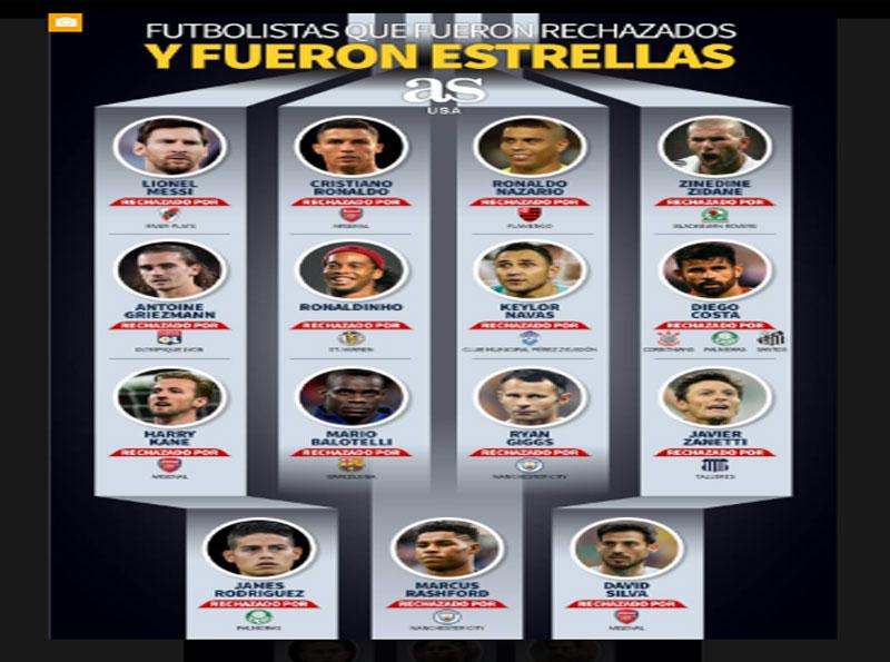 Photo of Futbolistas rechazados que se convirtieron en estrellas