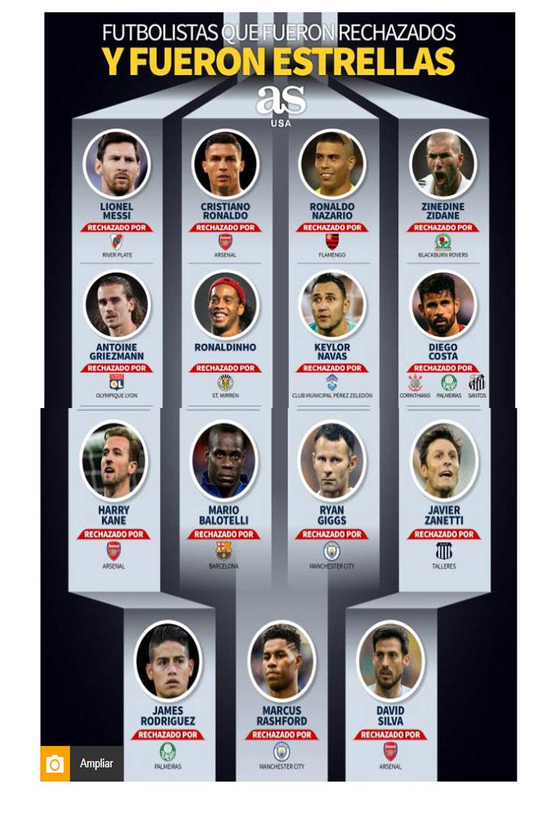 Jugadores de fútbol rechazados que se convirtieron en figuras